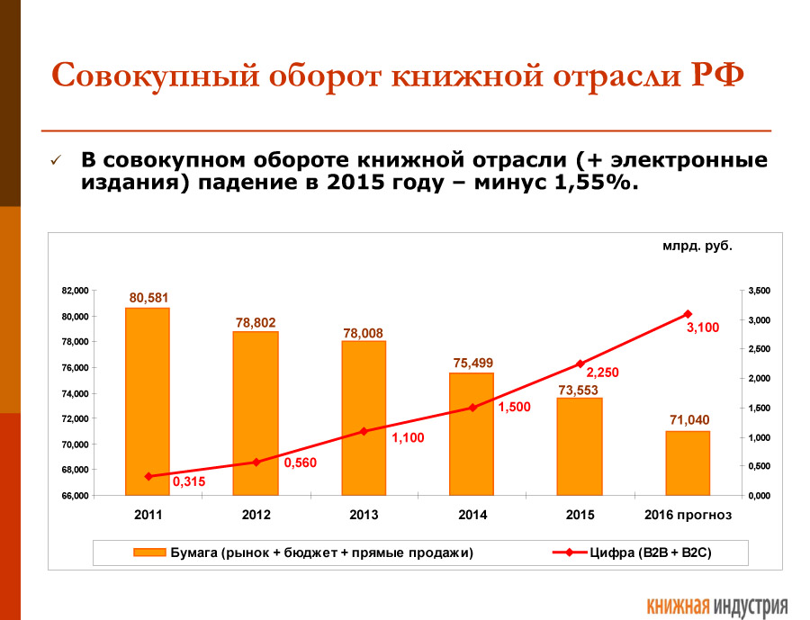 Книжный рынок России
