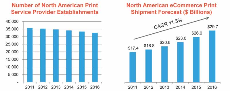 Cimpress: феномен Vistaprint и его масштабирование