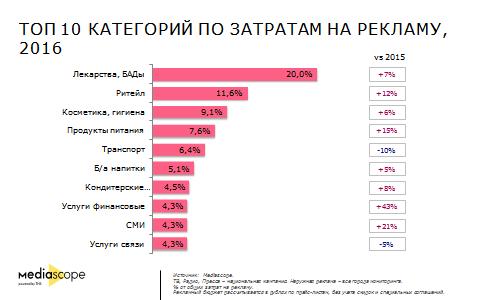 АКАР оценила российский рекламный рынок