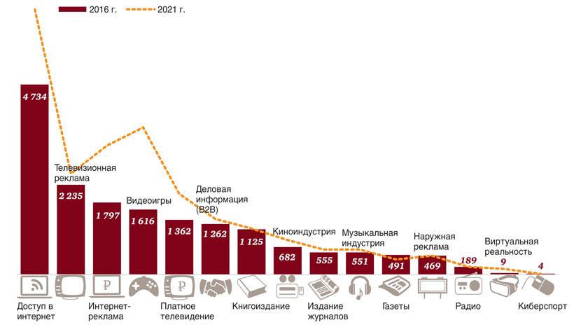 Российский рынок полиграфии и СМИ: 2016-2021