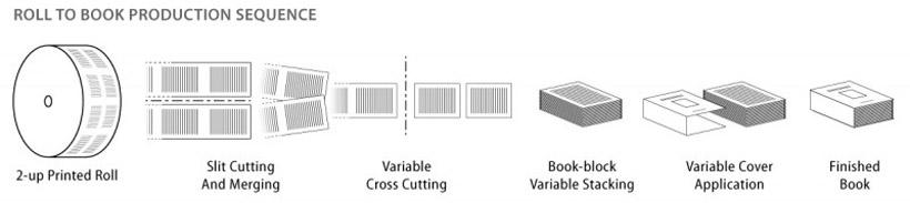 Новая система изготовления книжных блоков от Tecnau