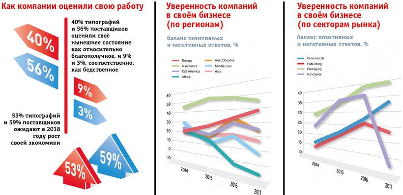 Drupa Global Trends Report: позитивный настрой мировой полиграфии