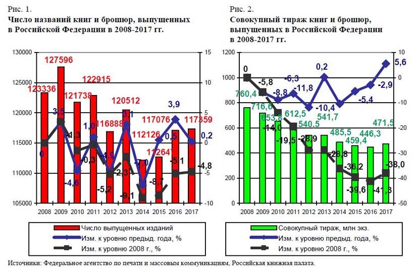 Книжный рынок России. Состояние, тенденции и перспективы