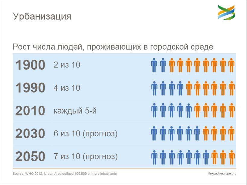 Урбанизация. Рост числа людей, проживающих в городской среде
