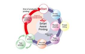 Новая функция автоматического управления Smart Assist Printing для печатных машин RMGT